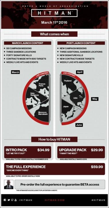 hitman infografia lanzamiento