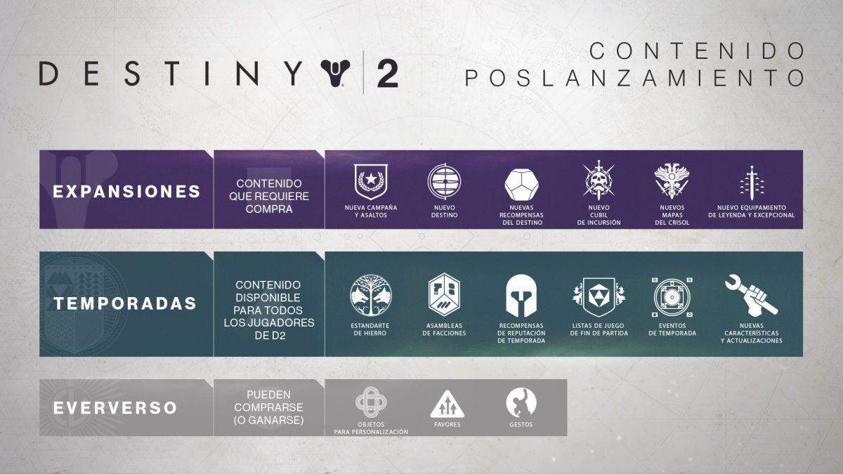 Destiny 2 planes desarrollo y contenidos