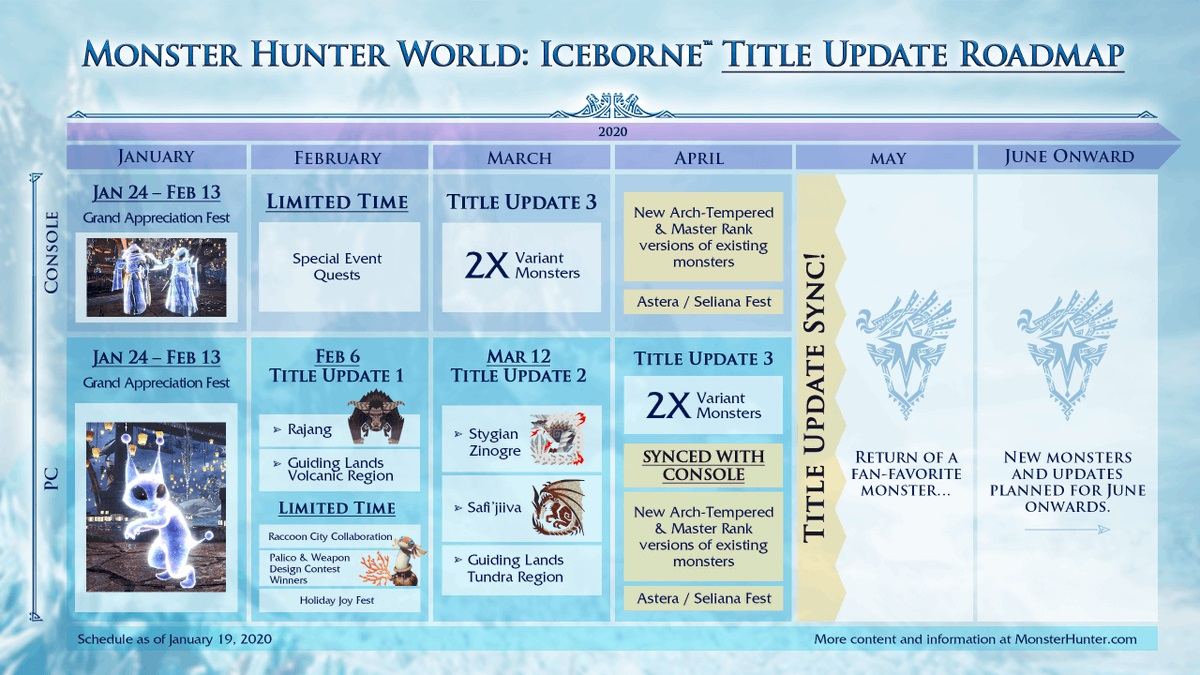 MOnster Hunter World Iceborne Updates roadmap